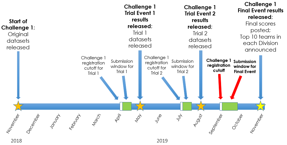 GO Competition Challenge 1 Timeline