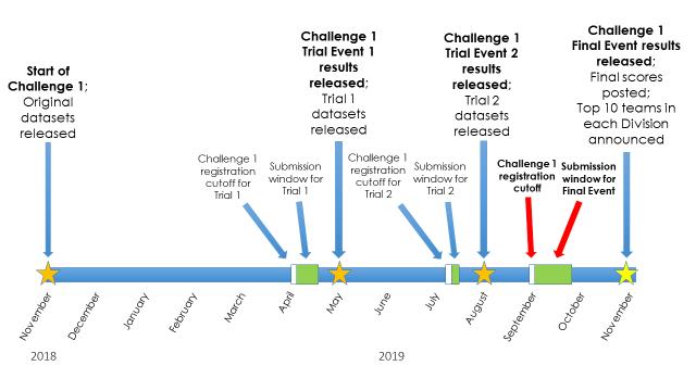 GO Competition Challenge 1 Timeline