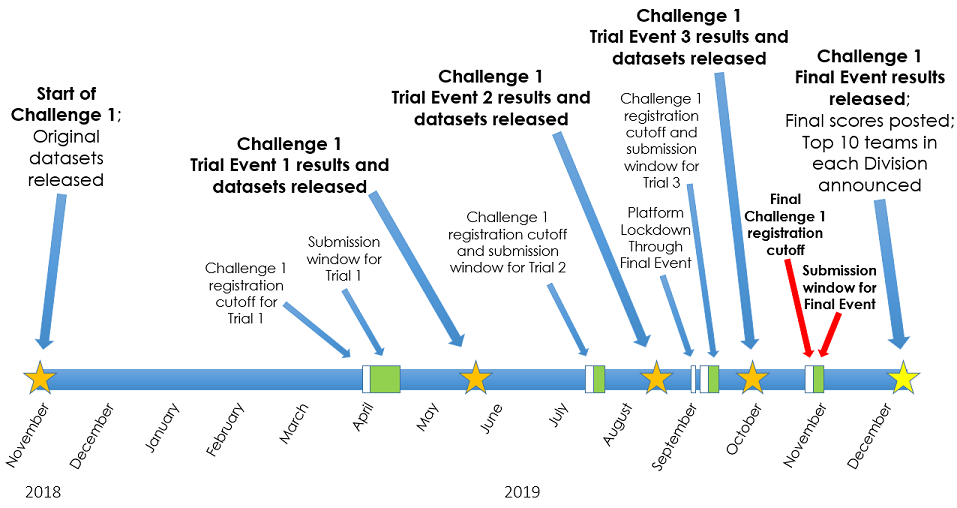 GO Competition Challenge 1 Timeline (Updated August 19, 2019)